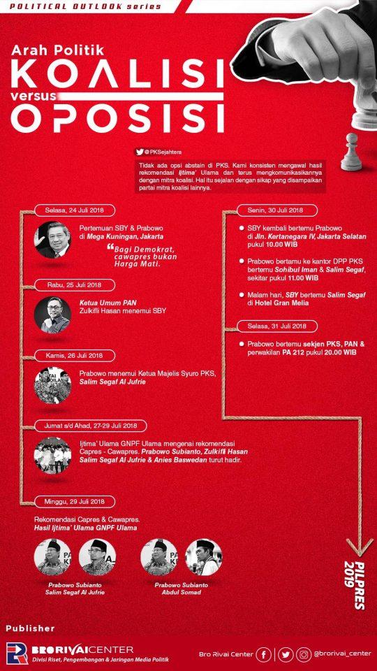 Infografis: Arah Politik Koalisi vs Oposisi Pilpres 2019